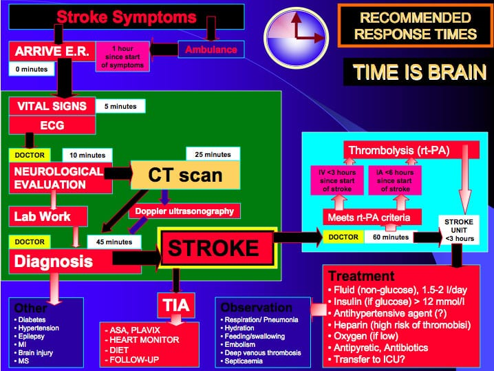 atrial fibrillation and stroke and tPA