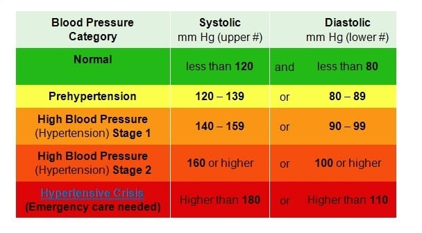 High blood pressure chart. Blood pressure, night sweats. flushed face