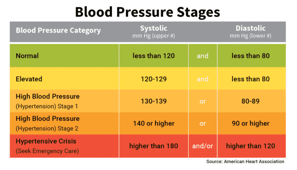 High Blood Pressure and Stroke Prevention